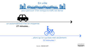 chiffre-velo-voiture-ville